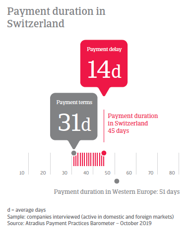 Payment Practices Barometer Switzerland 2019