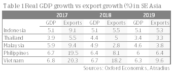 Table 1 Real GDP growth vs export growth (%) in SE Asia