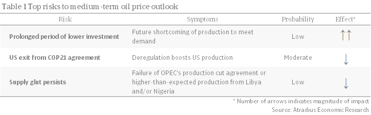 Risks to the oil market outlook