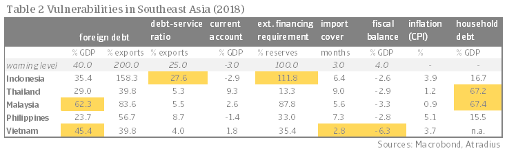 Table 2 Vulnerabilities in Southeast Asia