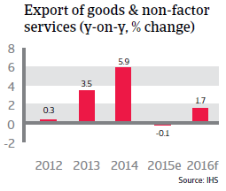 Taiwan export of goods and non-factor services