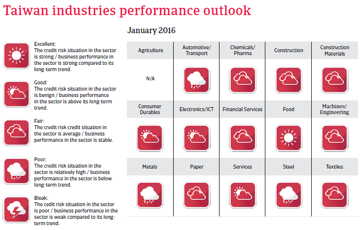 Taiwan industries performance outlook