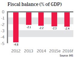 Thailand fiscal balance