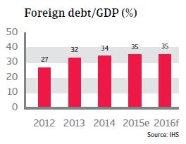Thailand foreign debt