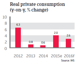 Thailand real private consumption