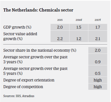 Market Monitor Chemicals Netherlands 2016 GDP growth