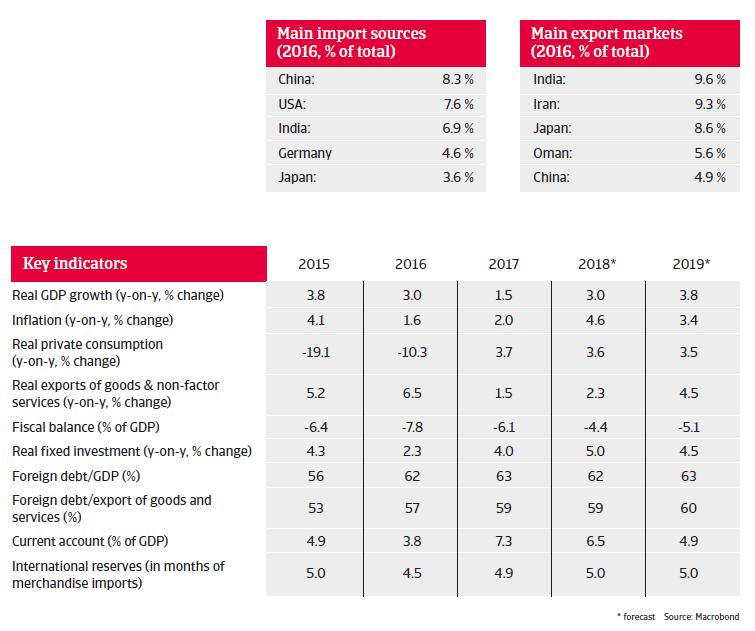 UAE 2018 - Key indicators