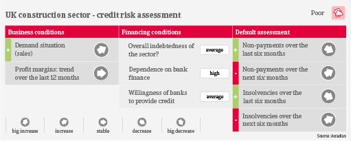 UK construction credit risk industry trends | Atradiu