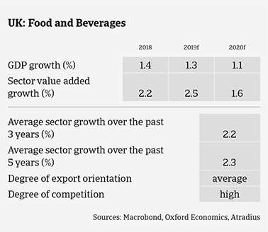 UK food sector expected growth in the coming years
