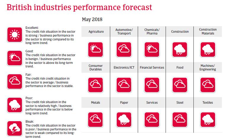 UK sectors