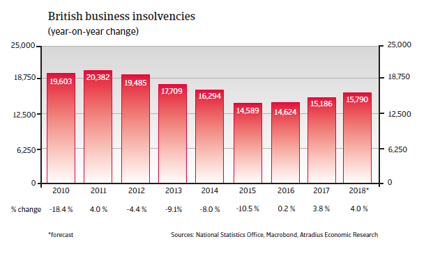 UK insolvencies