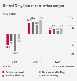 UK construction output industry trends | Atradius