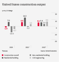 US construction output industry trends | Atradius