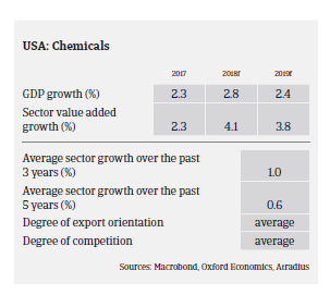 USA chemicals 2018 pic2
