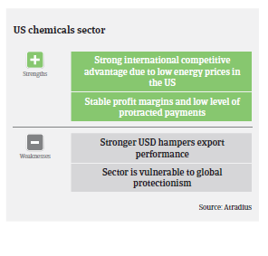 USA chemicals 2018 pic3