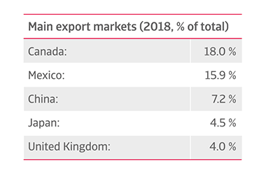 US main exports sources