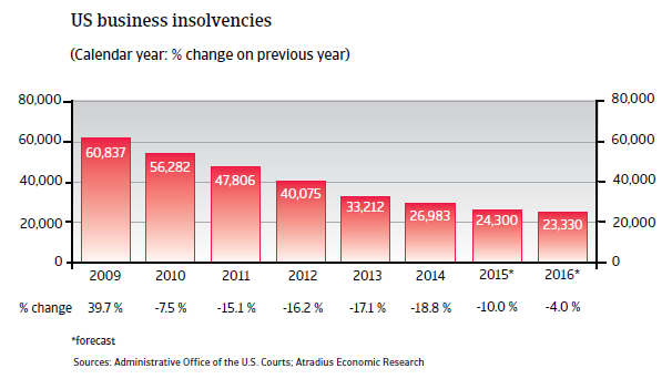 NAFTA_USA_business_insolvencies
