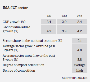 ICT industry United States GDP growth
