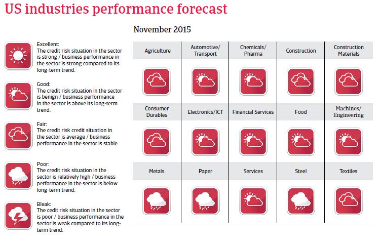 NAFTA_USA_industries_performance_forecast