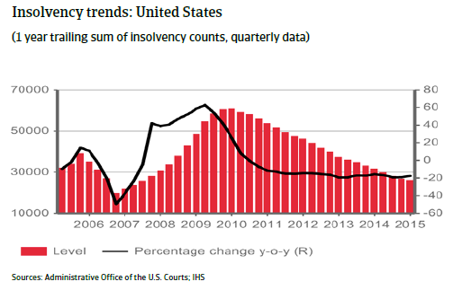NAFTA_USA_insolvency_trends