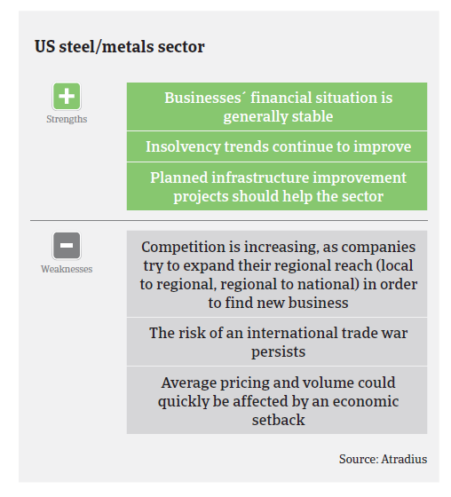 Market Monitor Steel 2017 USA pic3