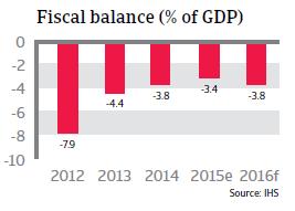 NAFTA_USA_fiscal_balance