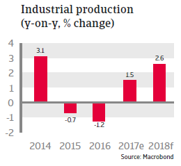 US Industrial production