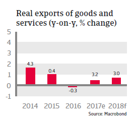 US Real exports of goods and services 2018
