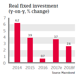US Real fixed investment