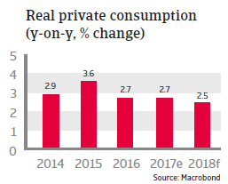 USA Real private consumption