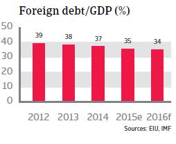 Vietnam foreign debt
