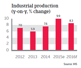 Vietnam industrial production