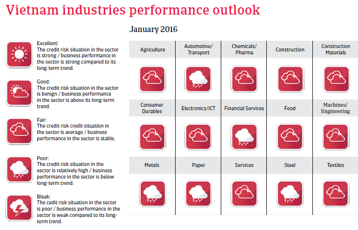 Vietnam industries performances outlook