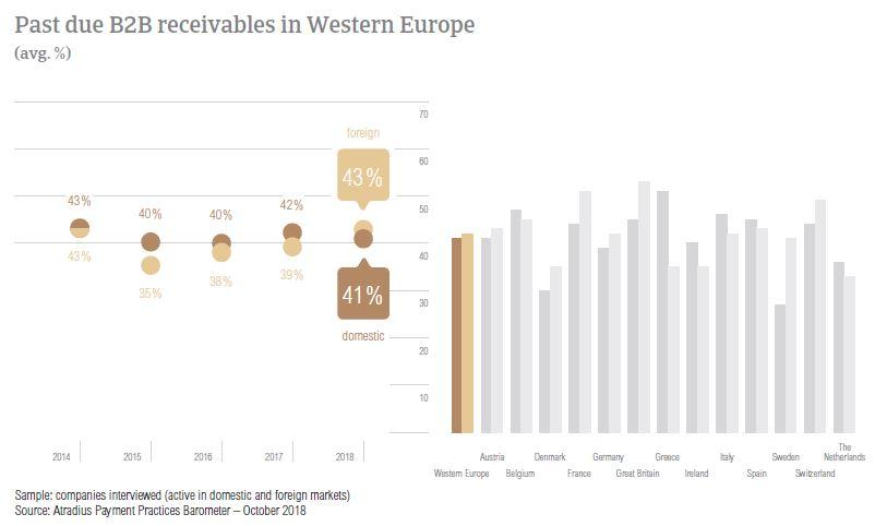 Past due B2B receivables Western Europe 2018