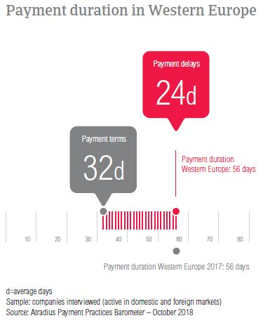 Payment duration Western Europe 2018