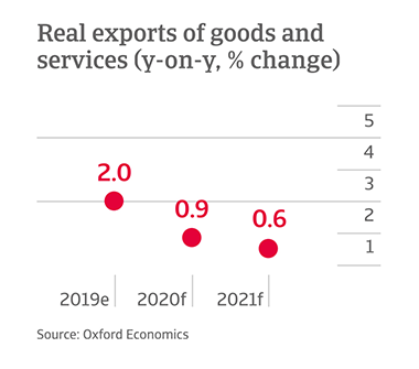 Y-o-y change in exports of goods and services in Canada