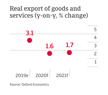 Y-o-y change in exports of goods and services in Mexico