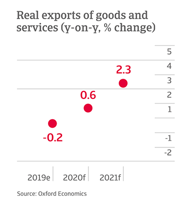 Y-o-y change in exports of goods and services in US