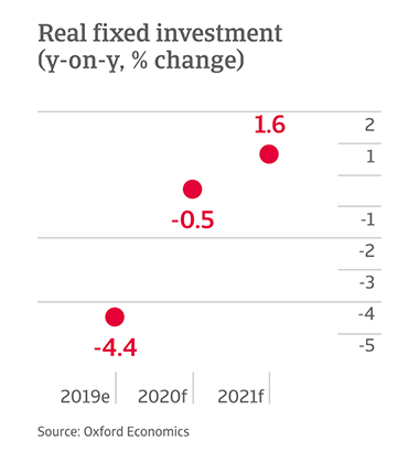 Y-o-y change in fixed investment in Mexico
