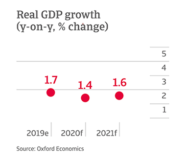 Y-o-y change in GDP growth in Canada