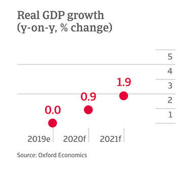 Y-o-y change in GDP growth in Mexico