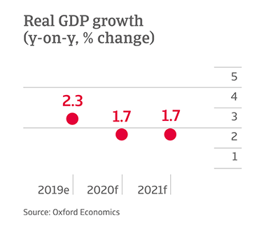 Y-o-y change in GDP growth in US