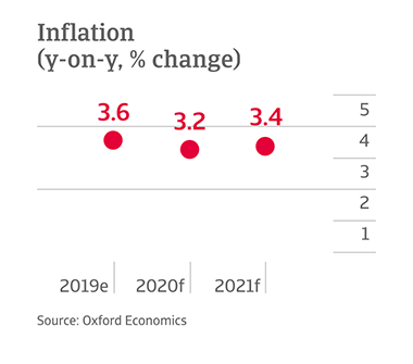 Y-o-y change in inflation in Mexico