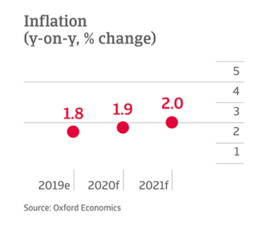 Y-o-y change in inflation in US