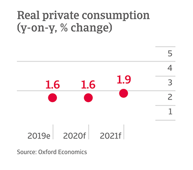 Y-o-y change in private consumption in Canada