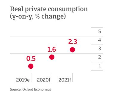 Y-o-y change in private consumption in Mexico