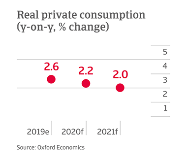 Y-o-y change in private consumption in US