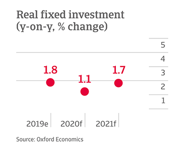 Y-o-y of fixed investment in USA