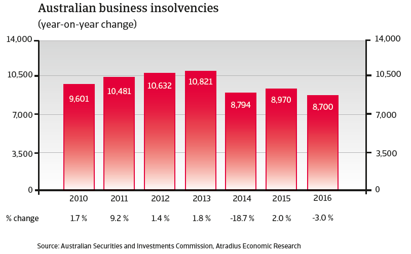 CR australia 2015 business insolvencies