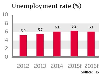 CR australia 2015 unemployment